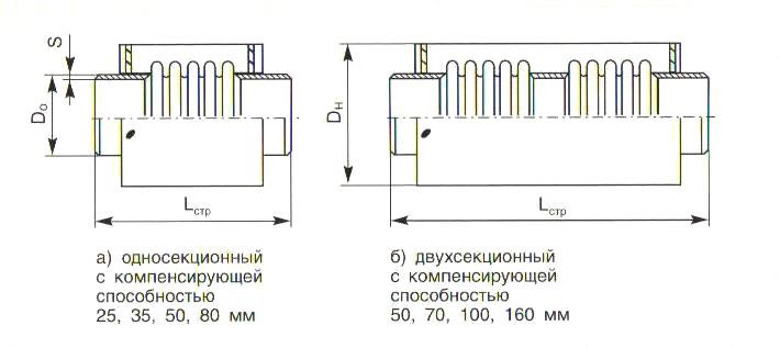 Сильфонный компенсатор - схема